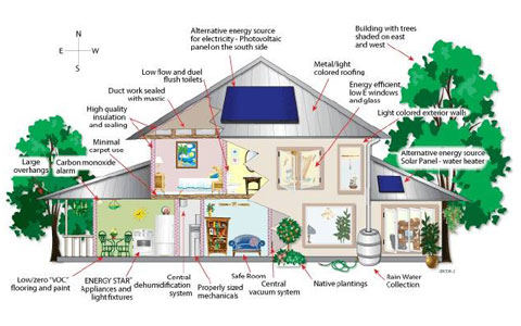 建筑行业四大新技术是指什么技术?